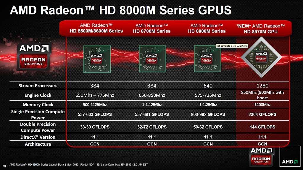 Amd-Radeon-8970M