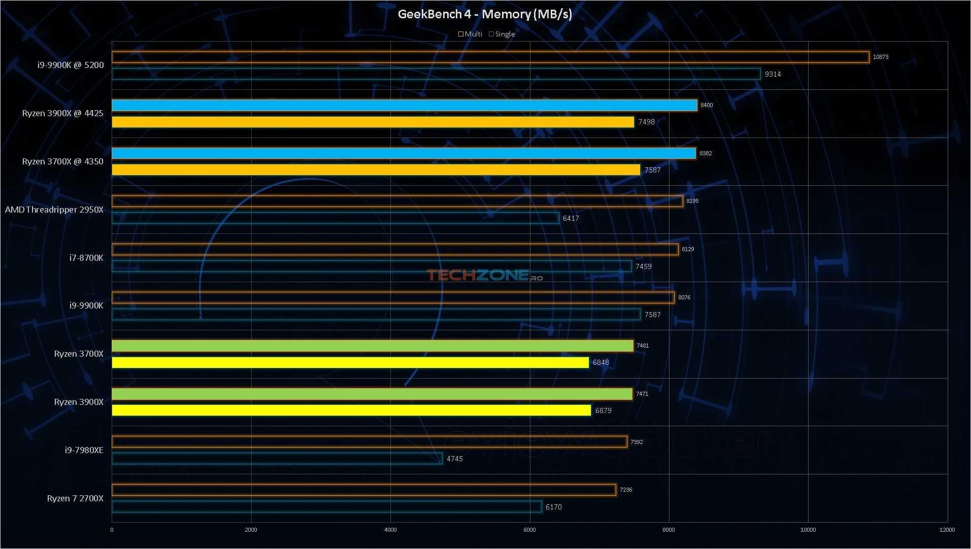 Ryzen 3000 Geekbench RAM