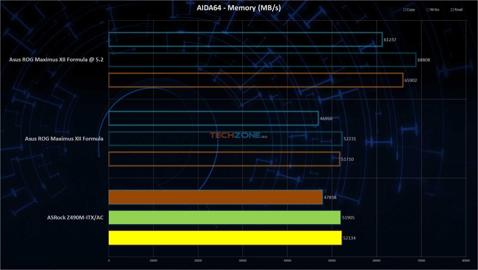 ASRock Z490m ITX AIDA RAM