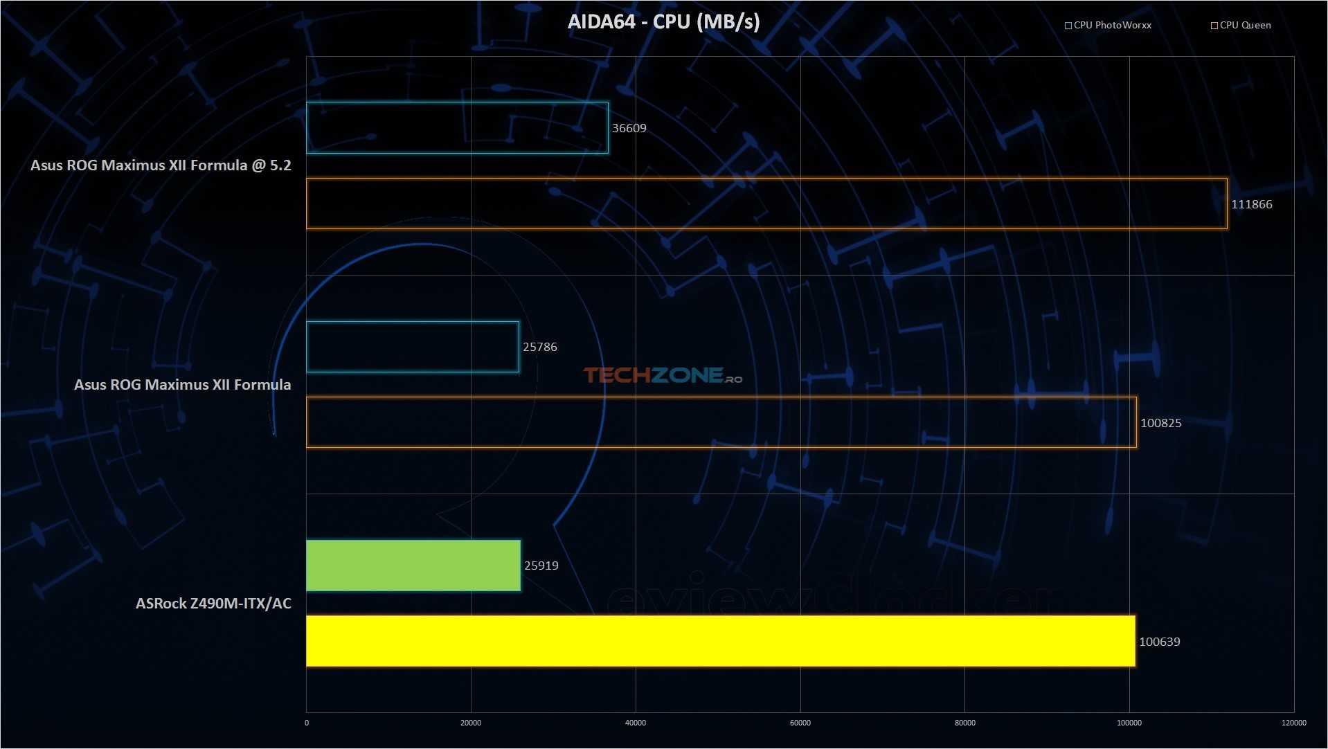 ASRock Z490m ITX AIDA