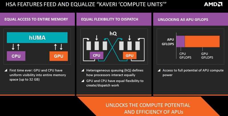 Kaveri compute units