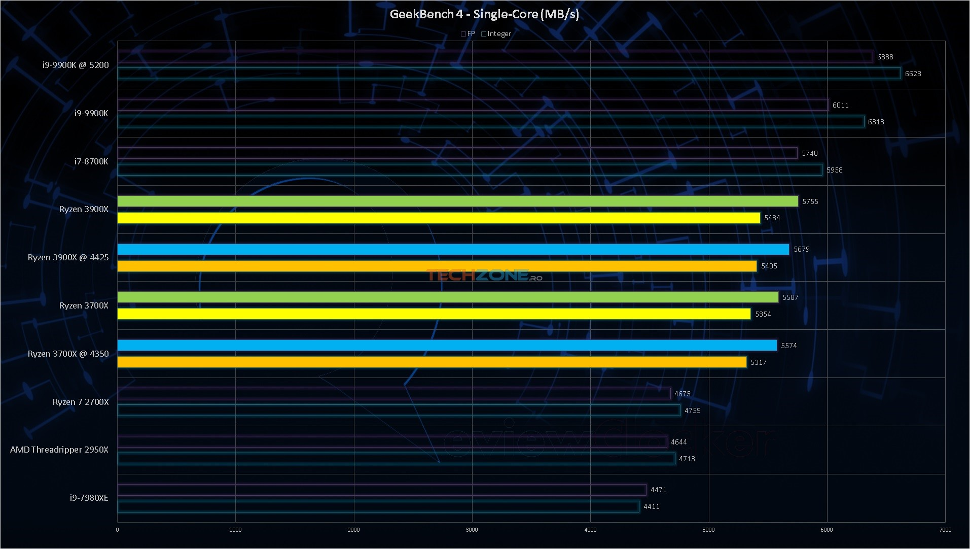 Ryzen 3000 Geekbench single